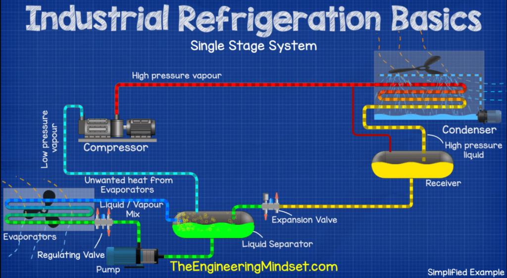 Fundamentos de la Refrigeración Industrial