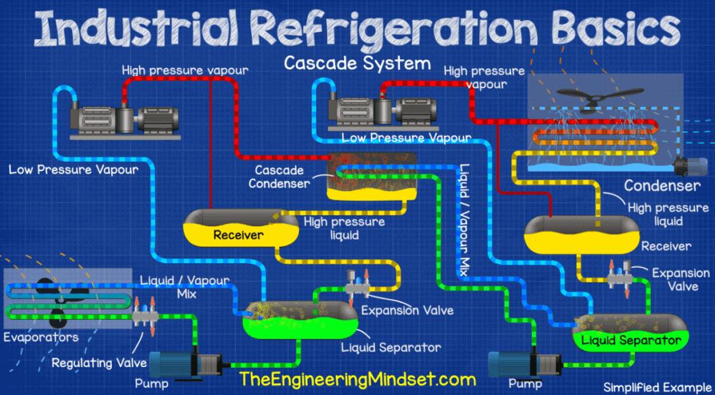 Refrigeración Industrial - Sistema Cascada