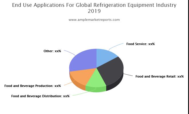 Aplicaciones finales para la industria de equipamiento de refrigeración global